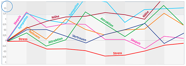 Grafik: Emotionale Dramaturgie eines Funkspots