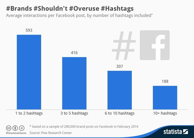 Grafik: Brands shouldn't overuse Hashtags