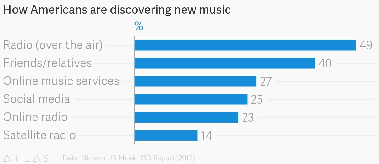 Grafik Amercians new music