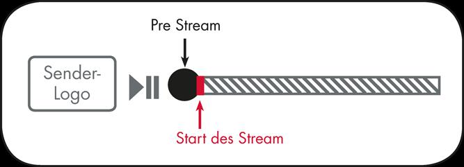grafik_prestream