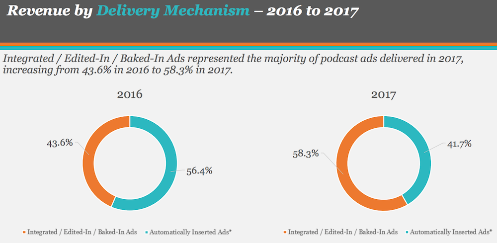 Quelle: http://rainnews.com/podcast-ad-revenue-will-soar-to-659-million-by-2020-in-buoyant-iab-pwc-report/