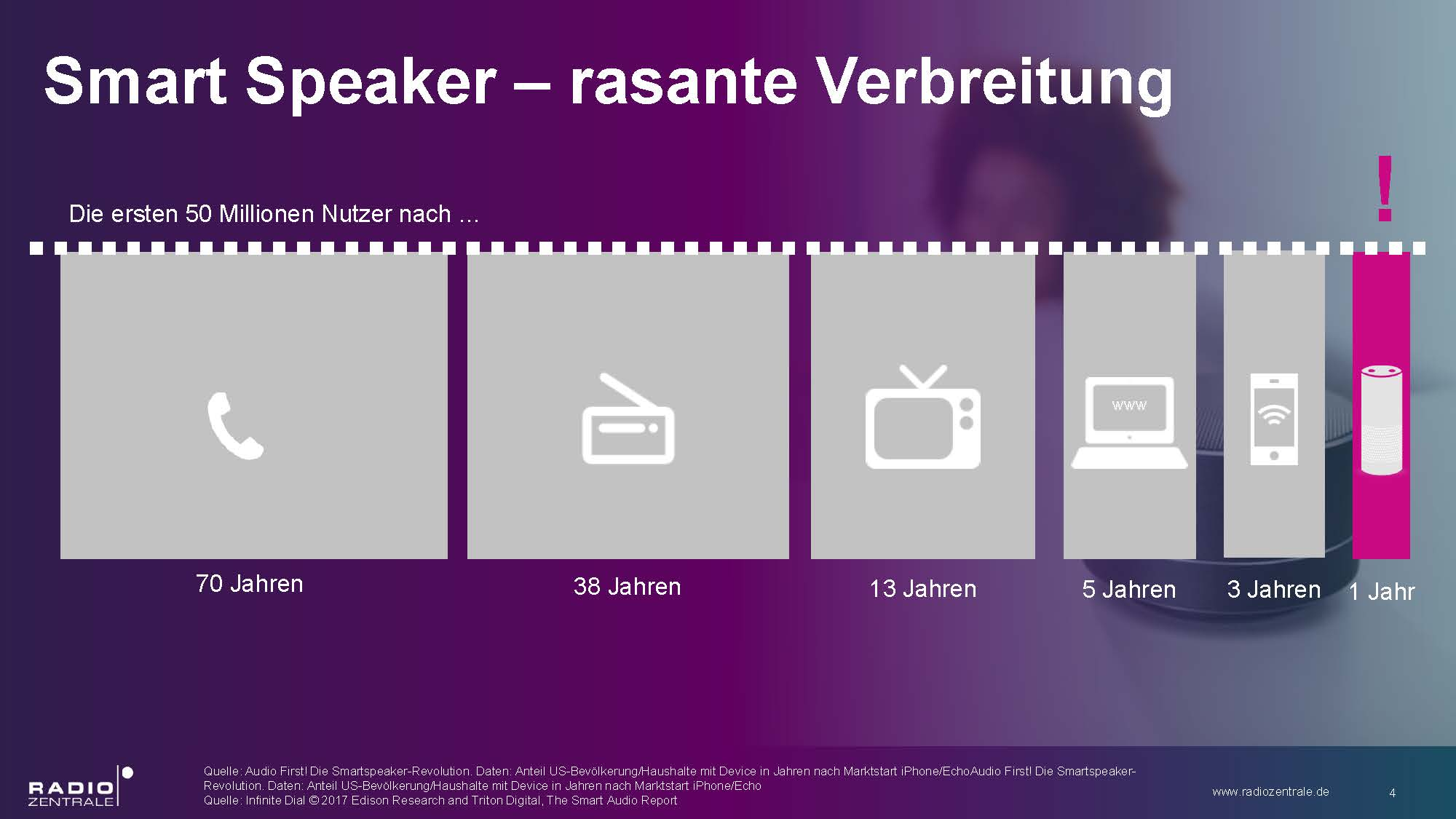 smart-speaker-rasante-verbreitung