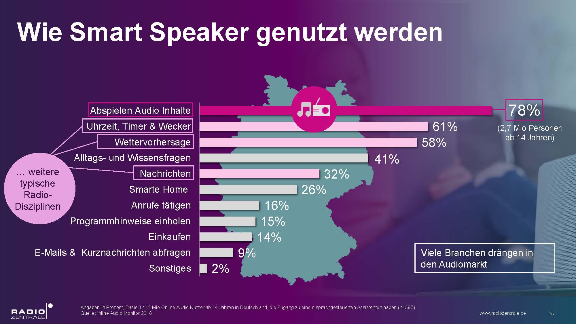 wie-smart-speaker-genutzt-werden