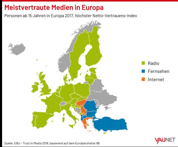 Beitragsbild Vertrauen der Europäer in die Medien