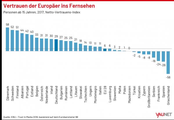 Vertrauen der Europäer ins Fernsehen