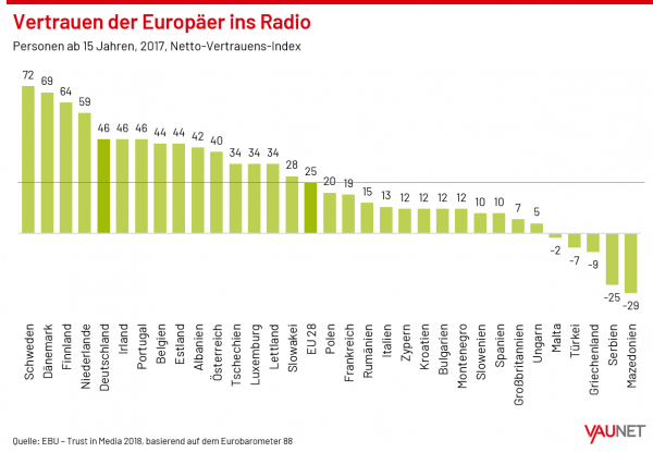 Beitragsbild Vertrauen der Europäer ins Radio