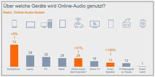 """Grafik """"Über welche Geräte wird Online-Audio genutzt?"""" - Online-Audio-Monitor 2019"""