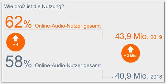 """Grafik """"Wie groß ist die Nutzung?"""" - Online-Audio-Monitor 2019"""