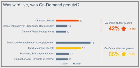"""Grafik """"Was wird live, was On-Demand genutzt?"""" - Online-Audio-Monitor 2019"""
