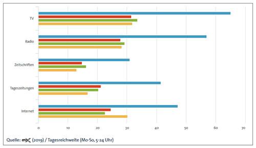 maX CrossMedia - Grafik mit Auswertung zur Nutzung verschiedener Mediengattungen im Vergleich
