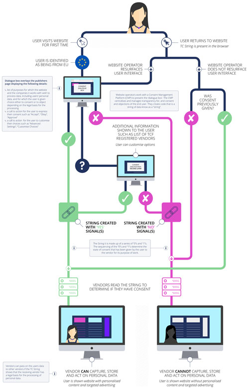 """Grafik """"IAB Consent Framework"""" zum Artikel """"Was macht eine Consent Management Plattform (CMP)?"""""""