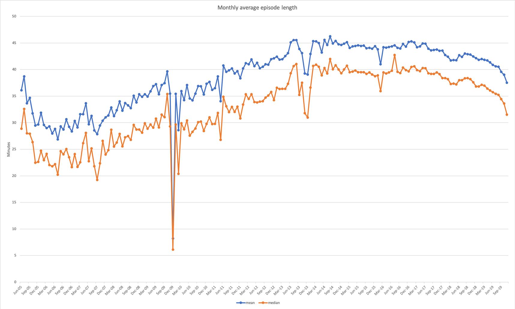 """Grafik 1 zum Artikel """"Wie lange ist der optimale Podcast?"""""""