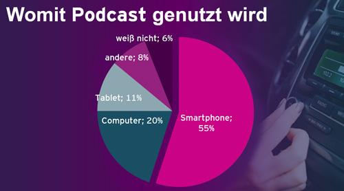"""Grafik """"Womit Podcast genutzt wird"""" zum Artikel """"Ergebnisse aus der Podcast-Lab 2019"""""""