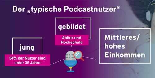 """Grafik """"Der typische Podcastnutzer"""" zum Artikel """"Ergebnisse aus der Podcast-Lab 2019"""""""