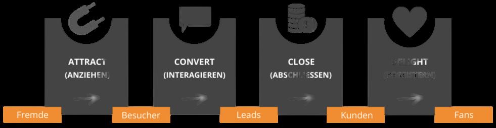 Grafik Inbound Marketing-Prozess