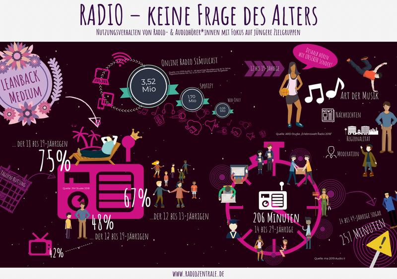 Grafik Jugend Audio
