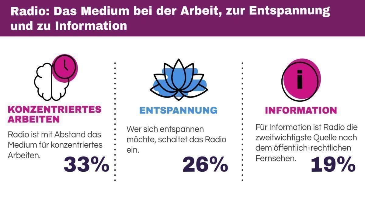 Grafik: Das Medium bei der Arbeit,zur Entspannung und zur Information. Radio