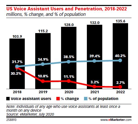 Smart-Speaker Nutzer in den USA