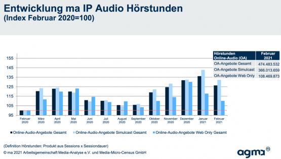 Anlage_PM_ma_IP_Audio_Sonderauswertung_2021-2-555x315