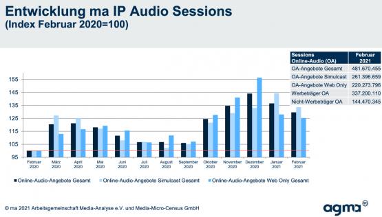 Anlage_PM_ma_IP_Audio_Sonderauswertung_2021-audiosessions-555x316
