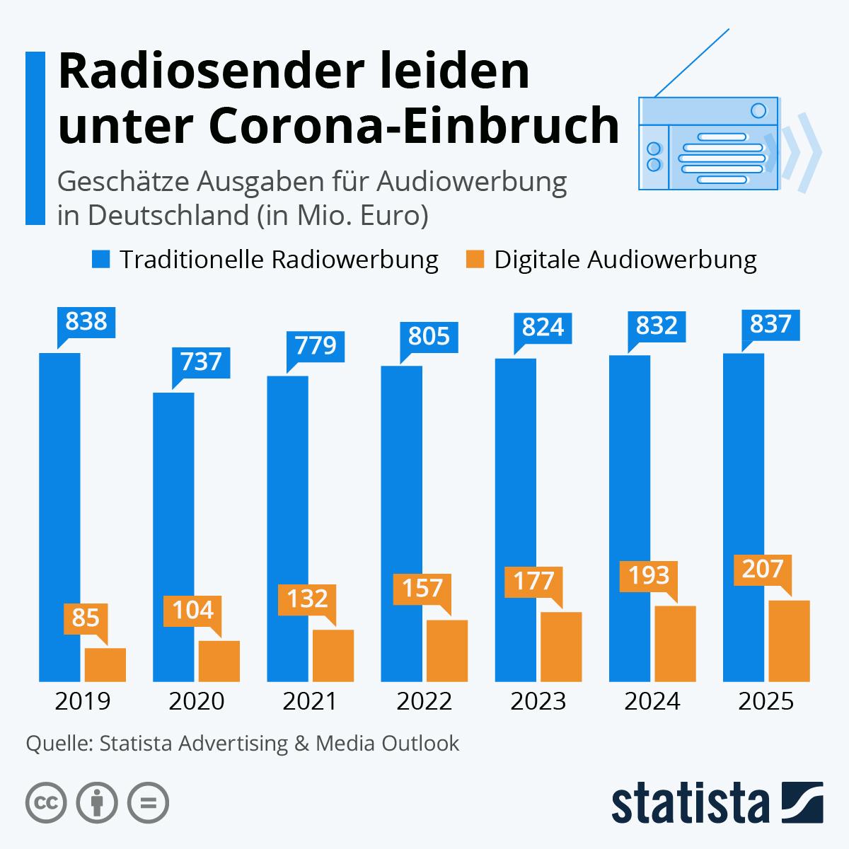 Radiosender-leiden-unter-Corona-Einbruch