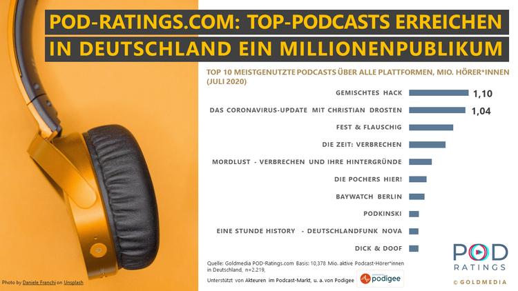 csm_Pod-Ratings_Goldmedia_Grafik-Top-Podcasts-Juli-2020_813e3d9c0a