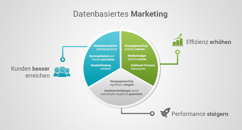 "Grafik ""Datenbasiertes Marketing"""