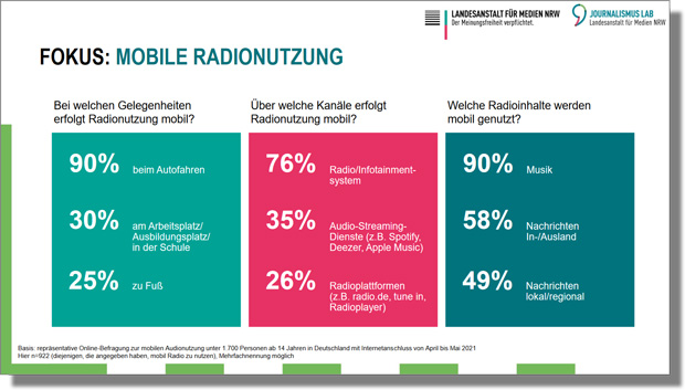 "Grafik ""Fokus: Mobile Radionutzung"""