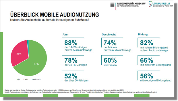 "Grafik ""Überblick mobile Audionutzung"""