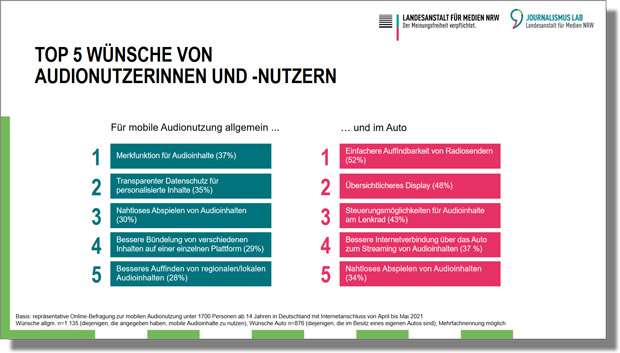 "Grafik ""Wünsche Audionutzer*innen"""