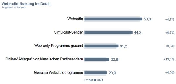 """Grafik Chart 4 zum Beitrag """"DMEXCO 2021: Masterclass 'Der Riese im Schatten'"""""""