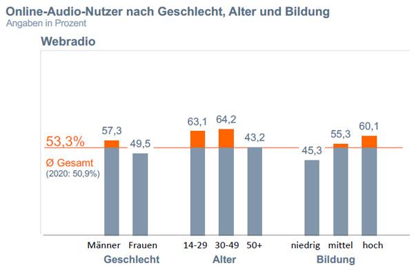 """Grafik Chart 6 zum Beitrag """"DMEXCO 2021: Masterclass 'Der Riese im Schatten'"""""""