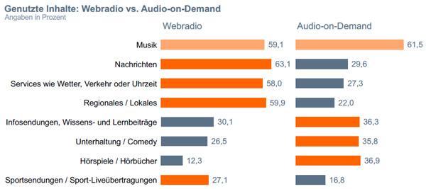 """Grafik Chart 7 zum Beitrag """"DMEXCO 2021: Masterclass 'Der Riese im Schatten'"""""""