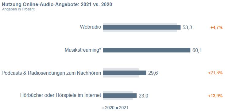 """Grafik """"Nutzung Online-Audio-Angebote 2021 vs. 2020"""""""
