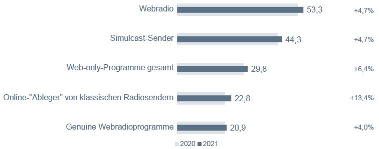 "Grafik ""Webradio-Nutzung"""