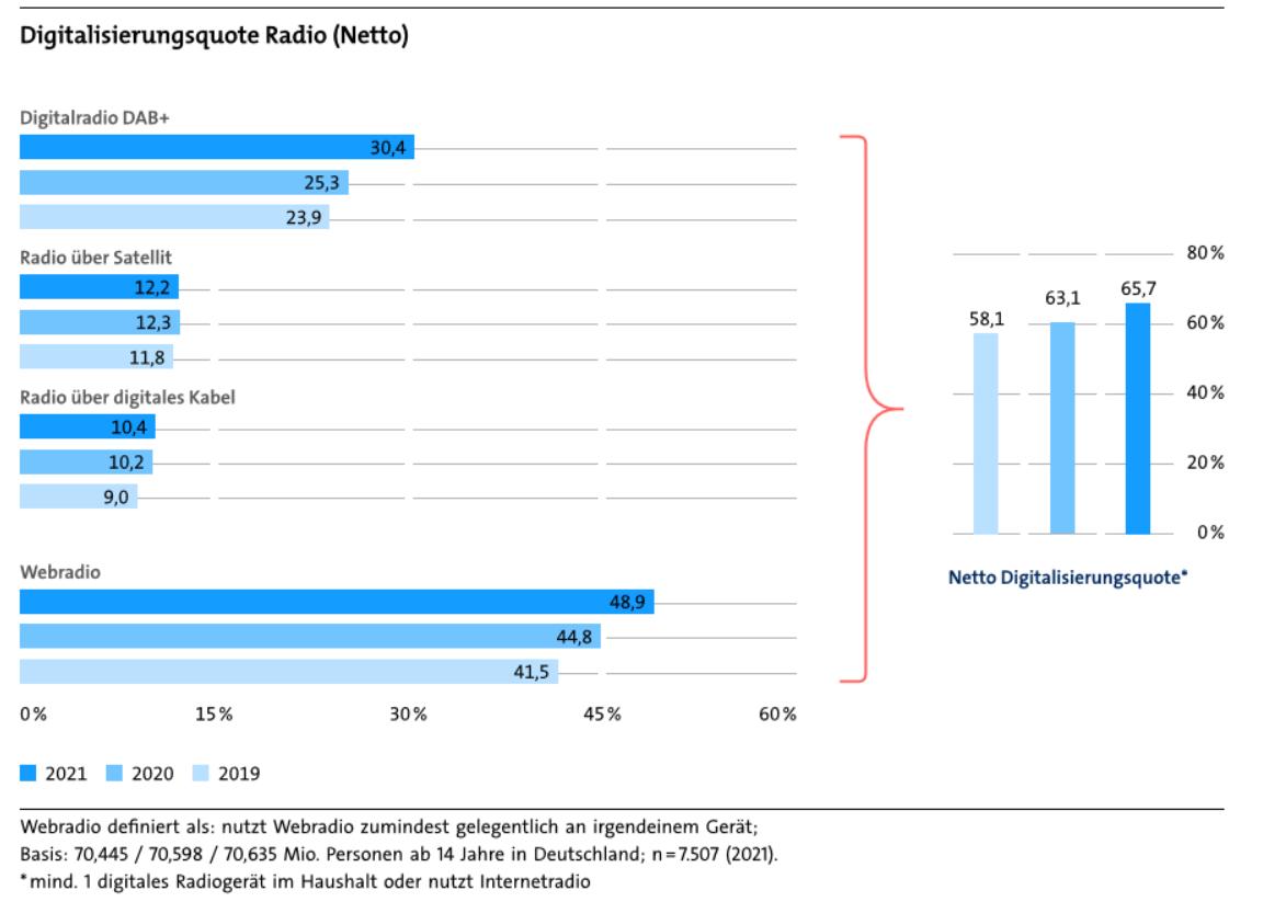 """Grafik """"Digitalisierungsquote Radio (Netto)"""" für den Artikel """"Digitalisierungsbericht 2021 - Audio sehr beliebt"""""""