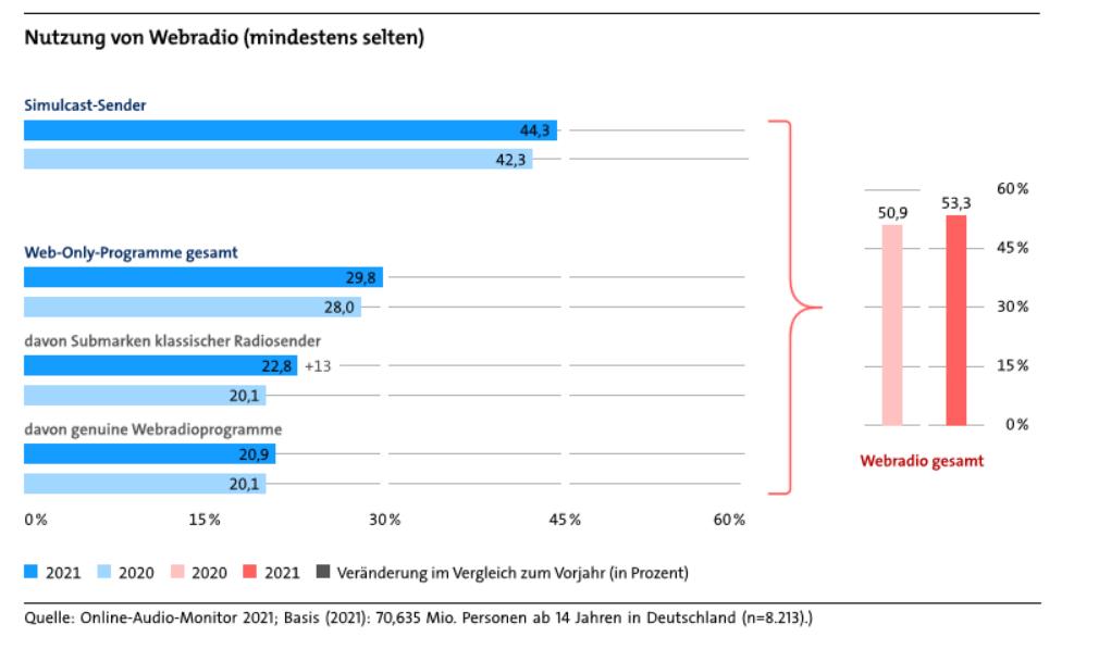 """Grafik """"Nutzung von Webradio (mindestens selten)"""" für den Artikel """"Digitalisierungsbericht 2021 - Audio sehr beliebt"""""""