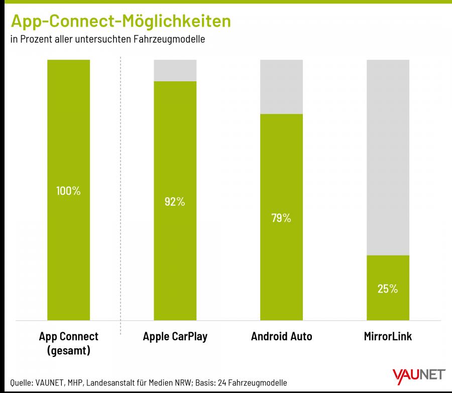 """Grafik 2 """"App-Connect-Möglichkeiten"""""""