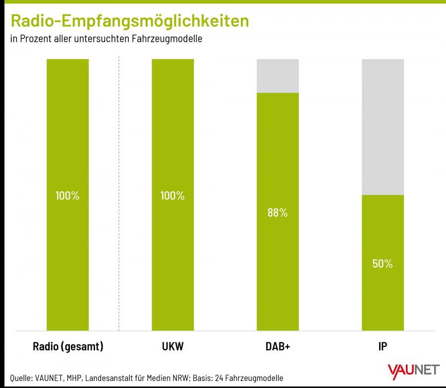 """Grafik 1 """"Radio-Empfangsmöglichkeiten"""""""
