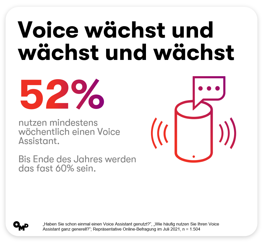 "Grafik: OMD-Studie ""The Age of Voice 3.0"""