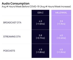 """Grafik 3 zum Artikel """"Radio, Podcast, Streaming - Audionutzung 2021"""""""